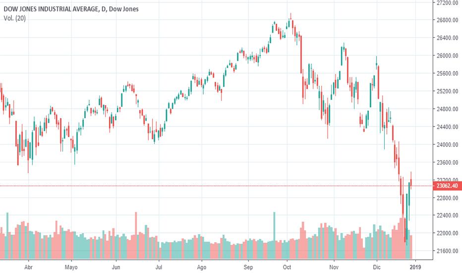 DJI: Análisis Técnico Dow Jones - 29 Diciembre 2018
