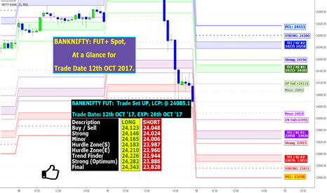 BANKNIFTY: BANKNIFTY: FUT+ Spot, At a Glance for Trade Date 12th Oct 2017.