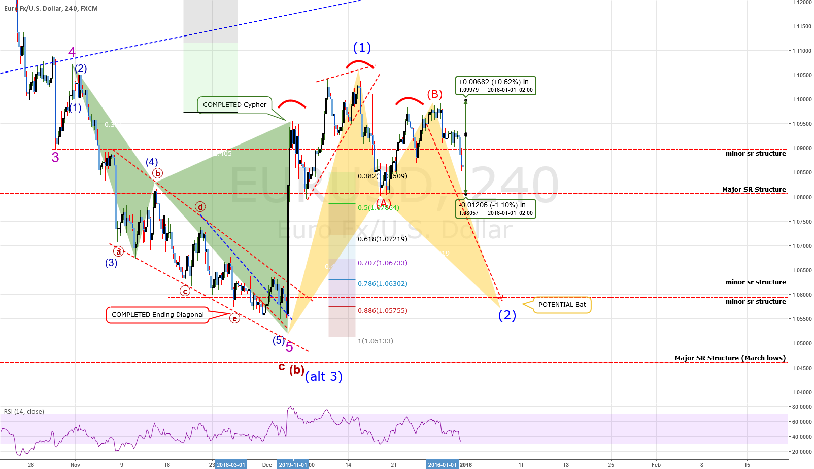(O) FULL ANALYSIS: EURUSD: Getting Set For Yet ANOTHER Big Move!
