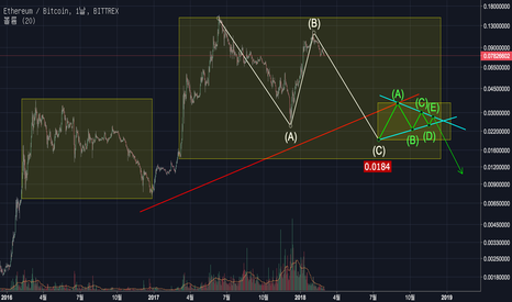 ETHBTC: ETH prediction #1 (declining scenario)(하락 시나리오)