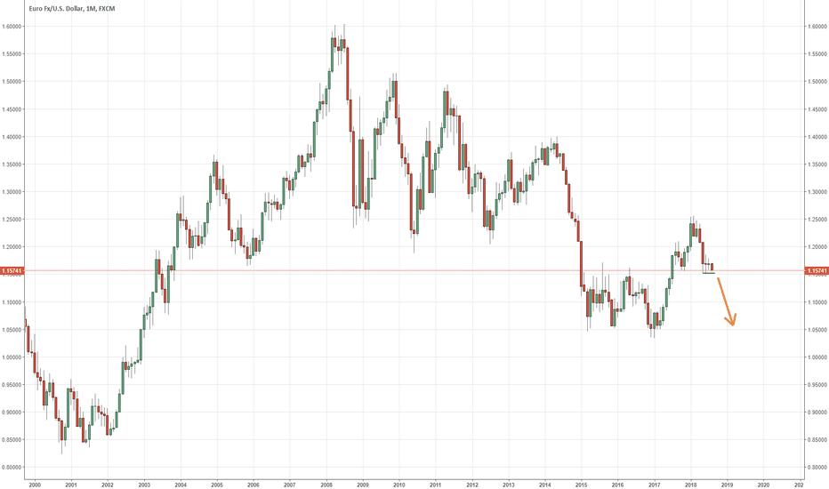 EURUSD: EURO looks heavy
