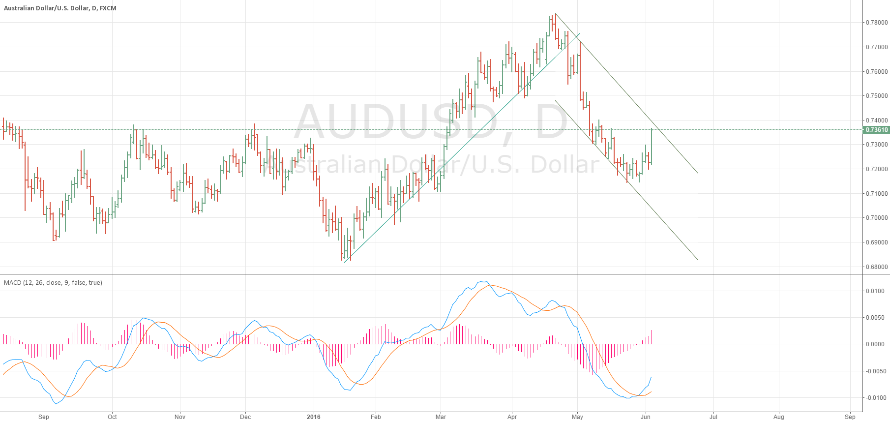 aud/usd where you guys think it will go?