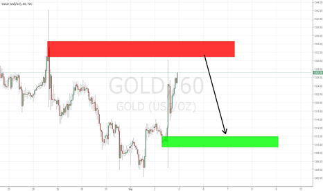 GOLD:  what i think about gold for the next week