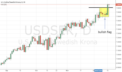 USDSEK: USDSEK another bullish breakout