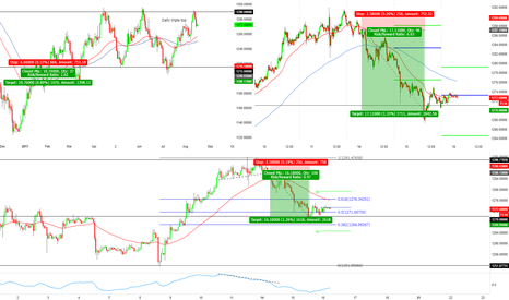 XAUUSD: XAUUSD breakout short to the downside