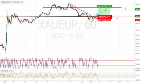 XAUEUR: WHAT THE HELL on gold