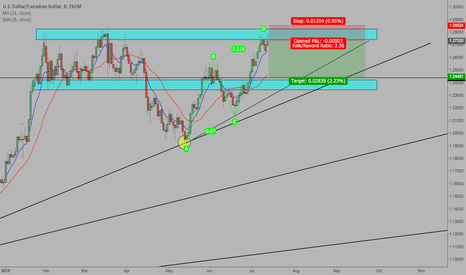 USDCAD: USD/CAD - POSSIBLE COUNTER