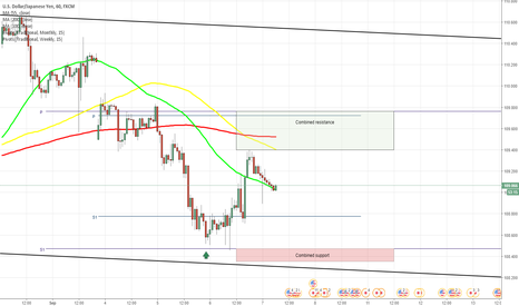 USDJPY: USD/JPY rebounds from monthly S1 at 108.48