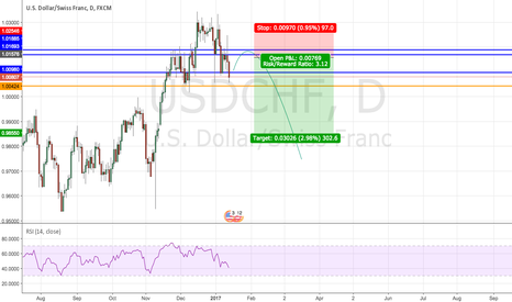 USDCHF: Head and shoulder forming in USDCHF