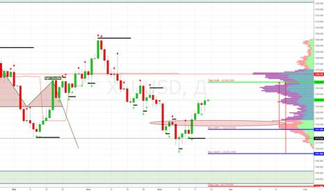 XAUUSD: XAU/USD (Gold) Buy Limit 1 - $1215.000, $1201 (Target $1260)