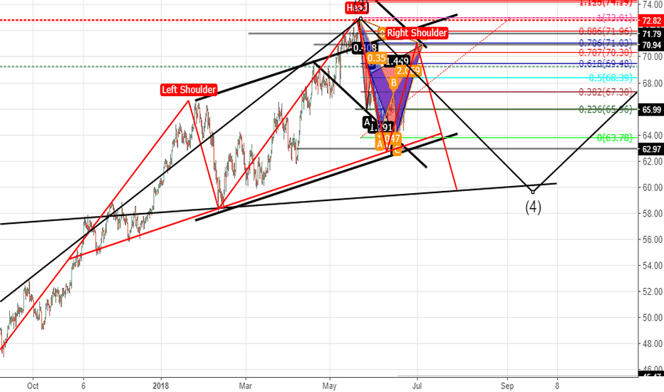 USOIL: swallow butterfly already found and will it going to be a cypher