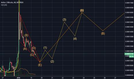 ardr btc tradingview)
