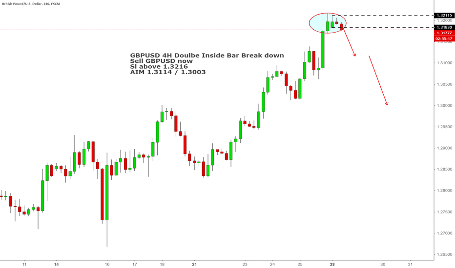 GBPUSD: Trade what you see. GBPUSD Double Inside Bar break down