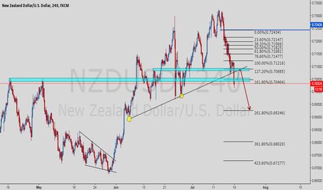 NZDUSD: NZDUSD continues to be bearish