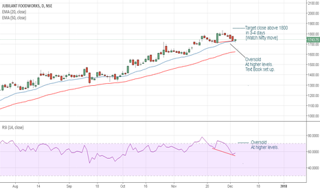 JUBLFOOD: Jubilant Food - let's have pizza party