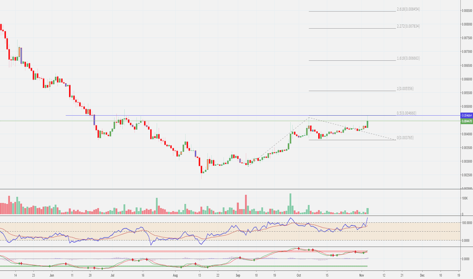 BTGBTC: $BTG / $BTC are we going to break this resistance soon?
