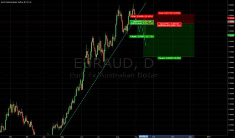 EURAUD: EURAUD 1D short