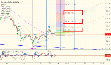 XAUUSD: 15min gold with fibonacci extension