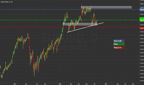 EUBUND: Are we seeing new highs in the Bund Future?
