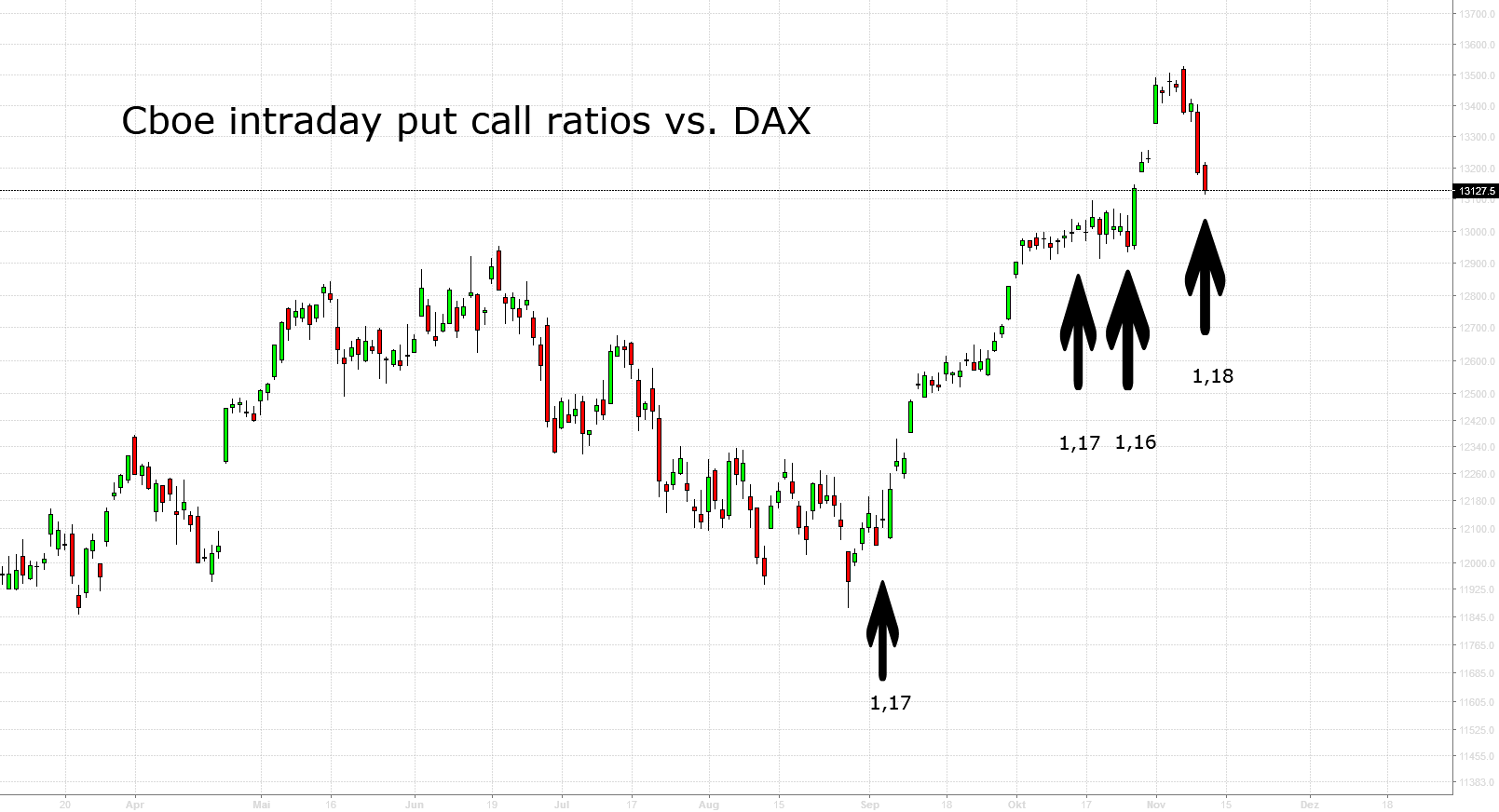 Cboe Intraday Put Call Ratios vs. DAX