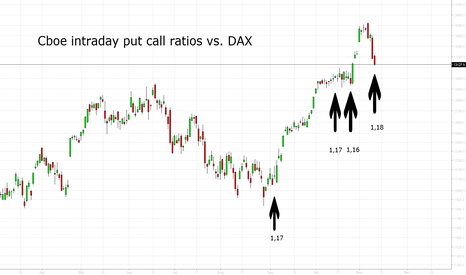 DAX: Cboe Intraday Put Call Ratios vs. DAX