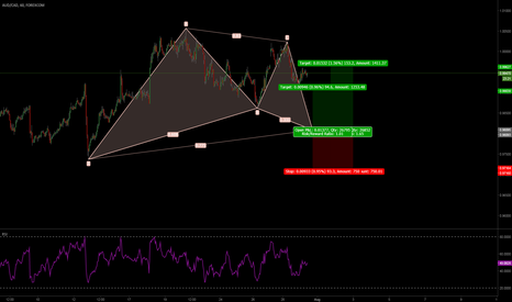 AUDCAD: AUDCAD-1H-Gartley-Bat