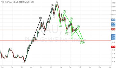 XAU: gold index.. (xau)