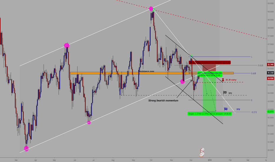 CADJPY: CAD/JPY : ** Perfect Sell entry ** - Daily chart