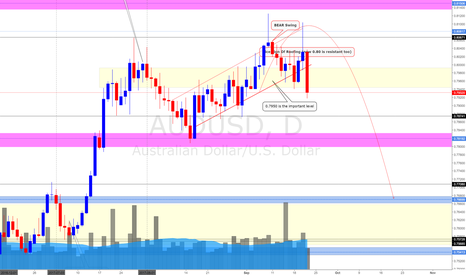 AUDUSD: AUD/USD Daily Update (21/9/17) *Sell Better Bet