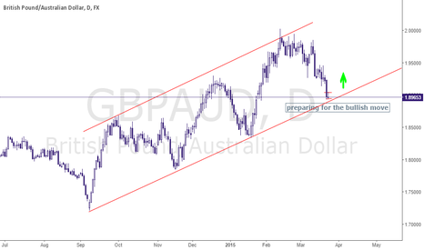GBPAUD: GBPAUD will be heading north