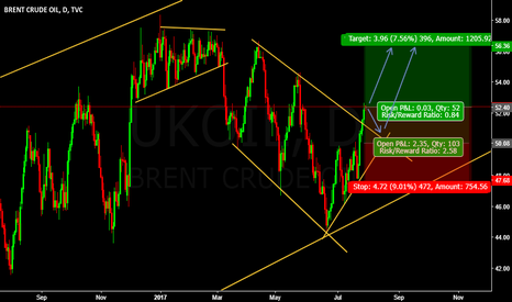 UKOIL: SELL UKOIL Pe0nding Entry @ 50.40 or Enter @cmp 52.40