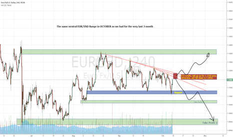 EURUSD: Eur/Usd Range in OCTOBER