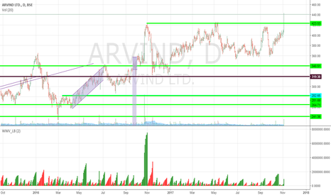 ARVIND: Breakout in Arvind on Decent Volumes