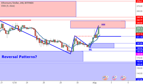 ETHUSD: ETHUSD Perspective And Levels: Structure Still Signals Strength.