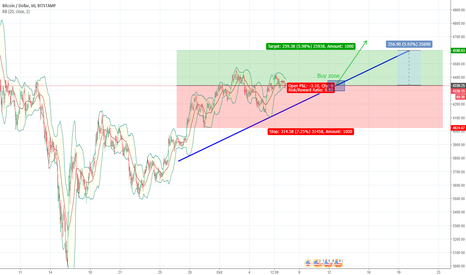 BTCUSD: BTCUSD on its way to reach 4600