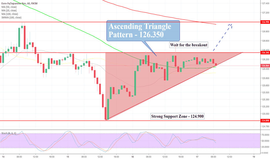 EURJPY: EUR/JPY Trading In Ascending Triangle Pattern – Buckle Up