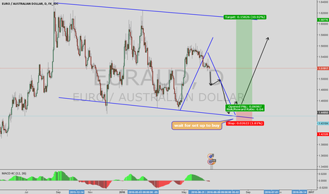 EURAUD: wait for set up