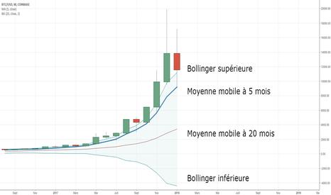 BTCUSD: Voilà un graphe qui montre que le Bitcoin ...