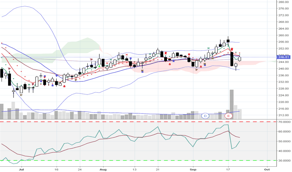 FDX: $FDX may try to break above 20 SMA on 9/21/2018