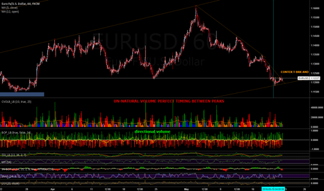 EURUSD: NO MANIPULATOR ?? Learning about to inside of the clock!