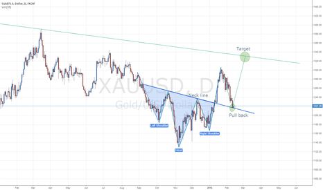 XAUUSD: Classic inverted head and shoulders