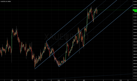 XAUEUR: Gold vs Euro: Median Line Studies