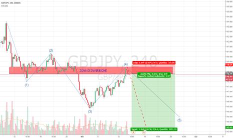 GBPJPY: GBP/JPY Ingresso su zona di inversione dell'impulso