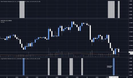 AUDUSD: AutoTradeSystem - AUD/USD Enter Long Position