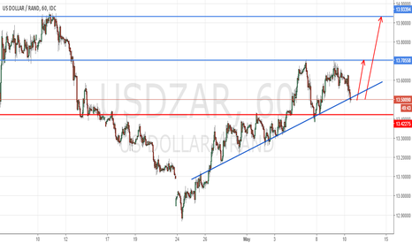 USDZAR: Follow @SiS_FX on twitter