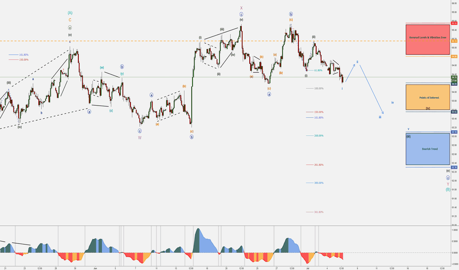 DXY: DXY - FREE Wave Counts & Updates