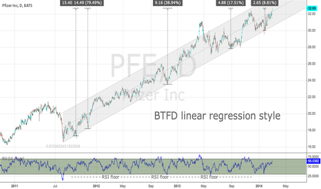 PFE: BTFD Linear Regression Style