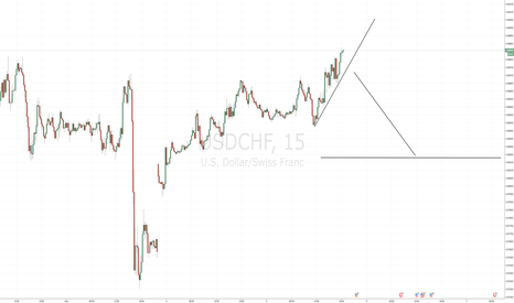 USDCHF: Current short play here...