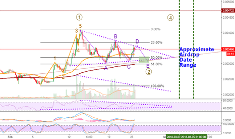 ETCBTC: ETC is getting ready for the next wave