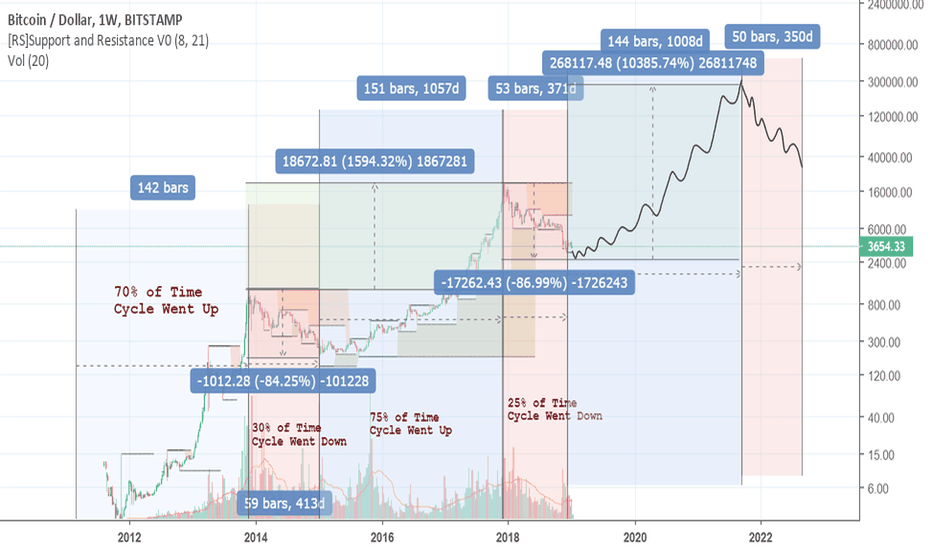 BTCUSD: I'm just storing this here BTC
